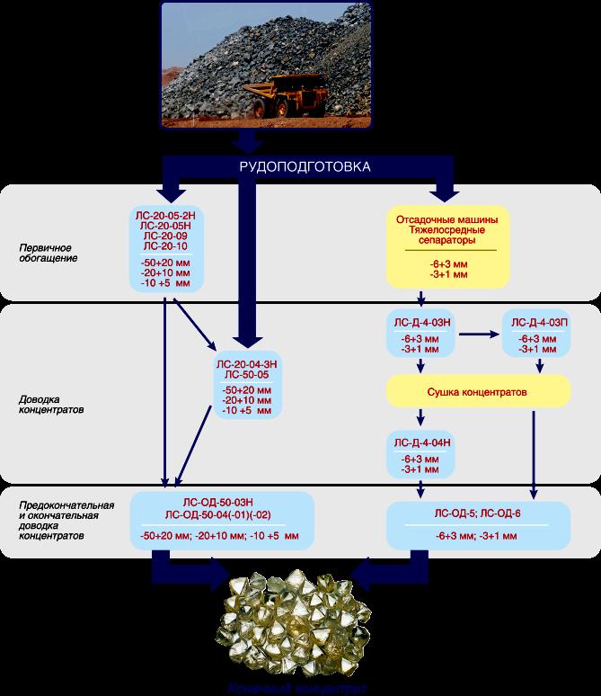 процесса обогащения руды